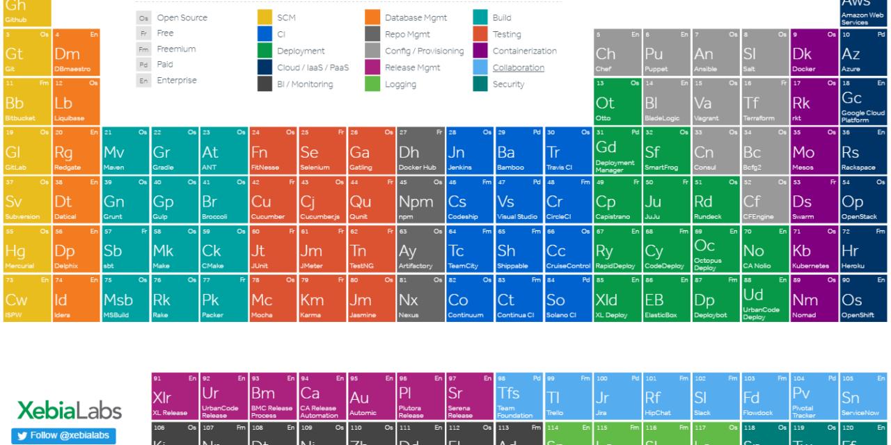 Tabla peridica de herramientas de desarrollo programacin y tabla peridica de herramientas de desarrollo urtaz Gallery