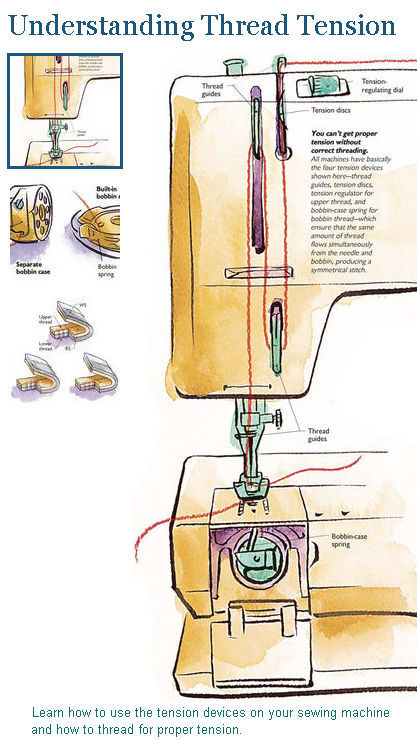 How To Fix Bobbin Tension : bobbin, tension, Understanding, Thread, Tension, Sewing, Machine, Tension,, Basics,, Projects