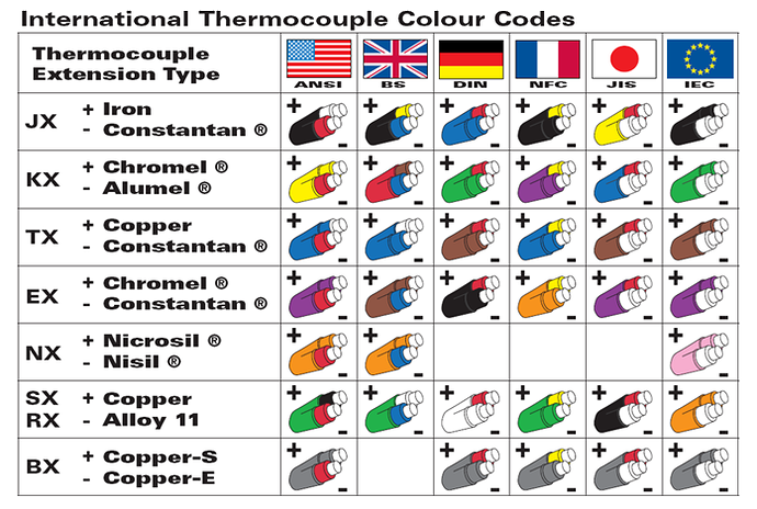 instrumentation thermocouple different type of temperatureinstrumentation thermocouple different type of temperature instruments j type thermocouple k type type thermocouple color code used in different countries