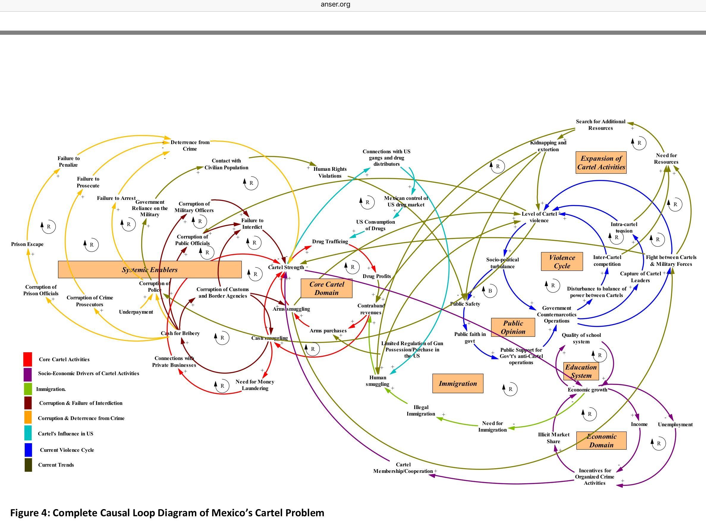 Causal Loop Diagram Of Mexico S Cartel Problem