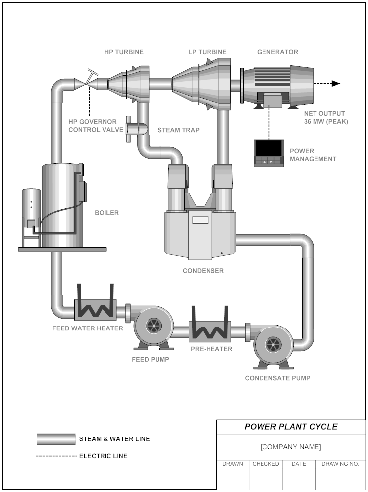 Smartdraw Power Plant Cycle Diagram Examples Power Plant