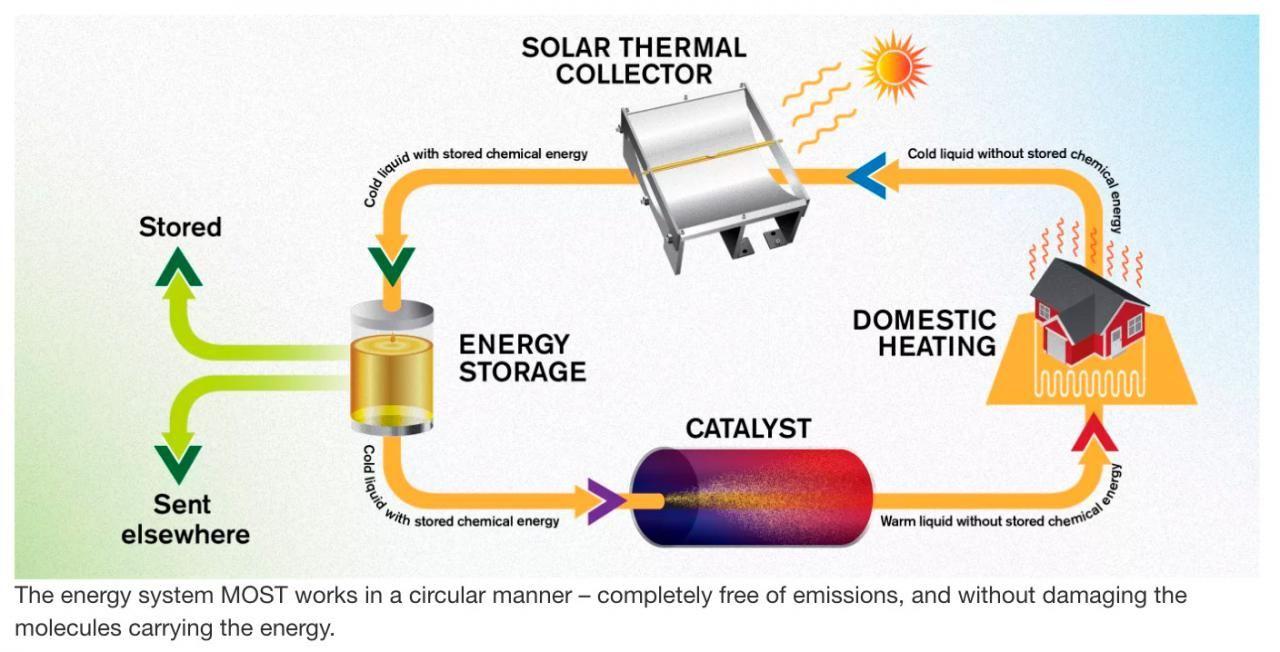 Misterios y conspiraciones   Solar energy diy, Solar thermal, Solar energy  projects