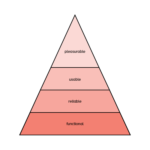 In His Book Designing For Emotion Aarron Walter Applies The Idea Of Maslow S Hierarchy Of Ne Web Design Maslow S Hierarchy Of Needs Information Architecture