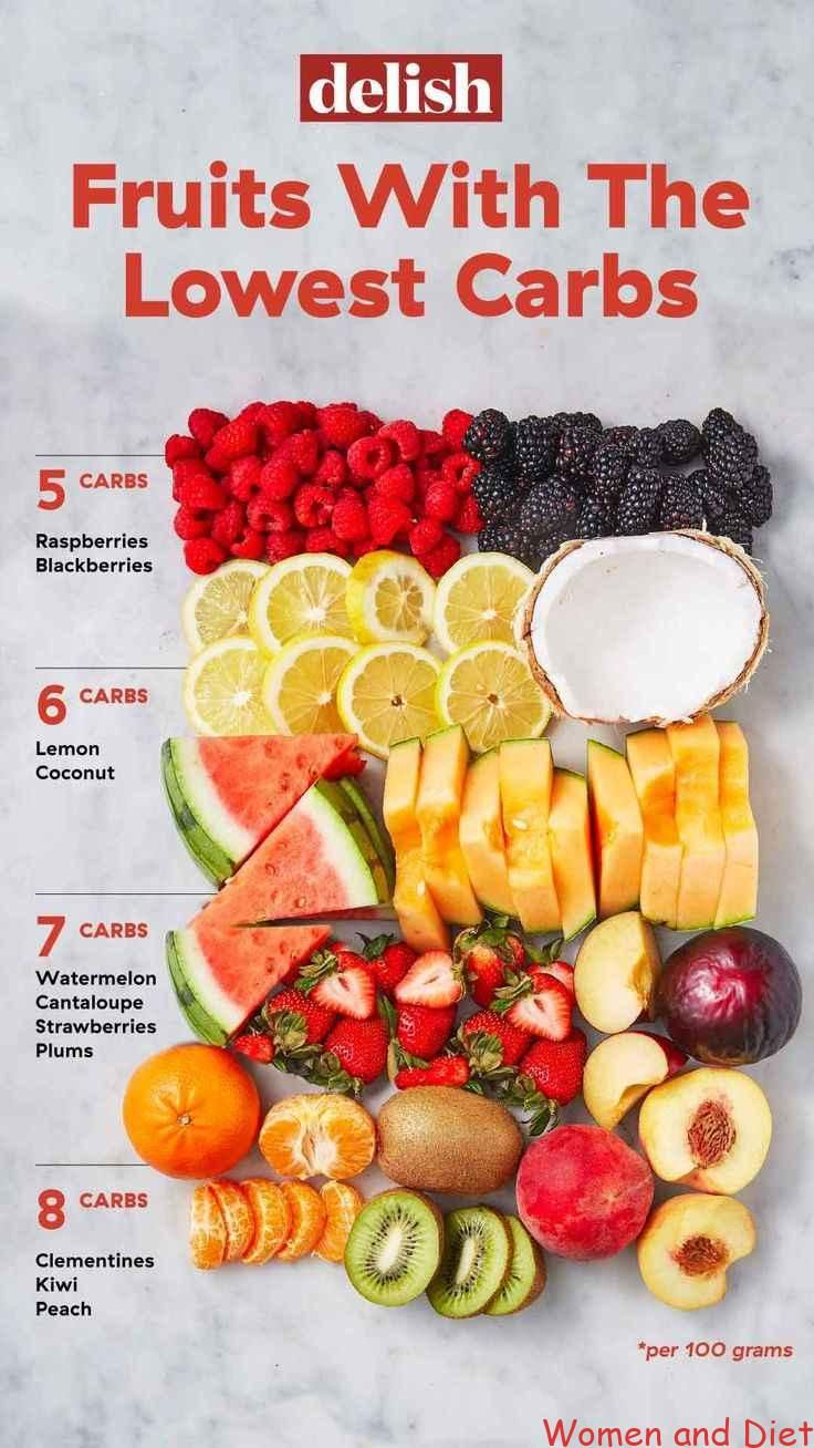 Fruits And Berries With The Lowest Carbs -