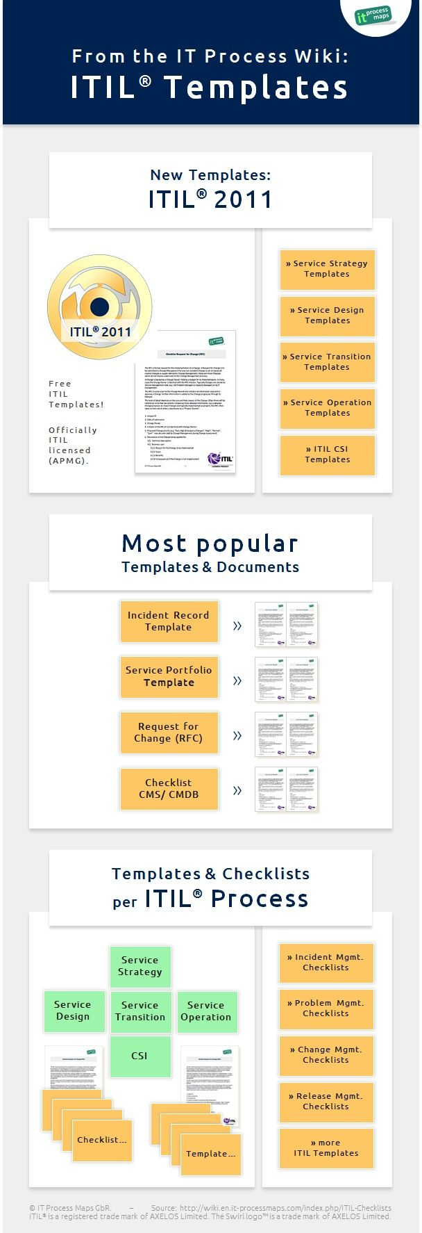 Infographic free itil templates itil checklists and for Itil change management process template
