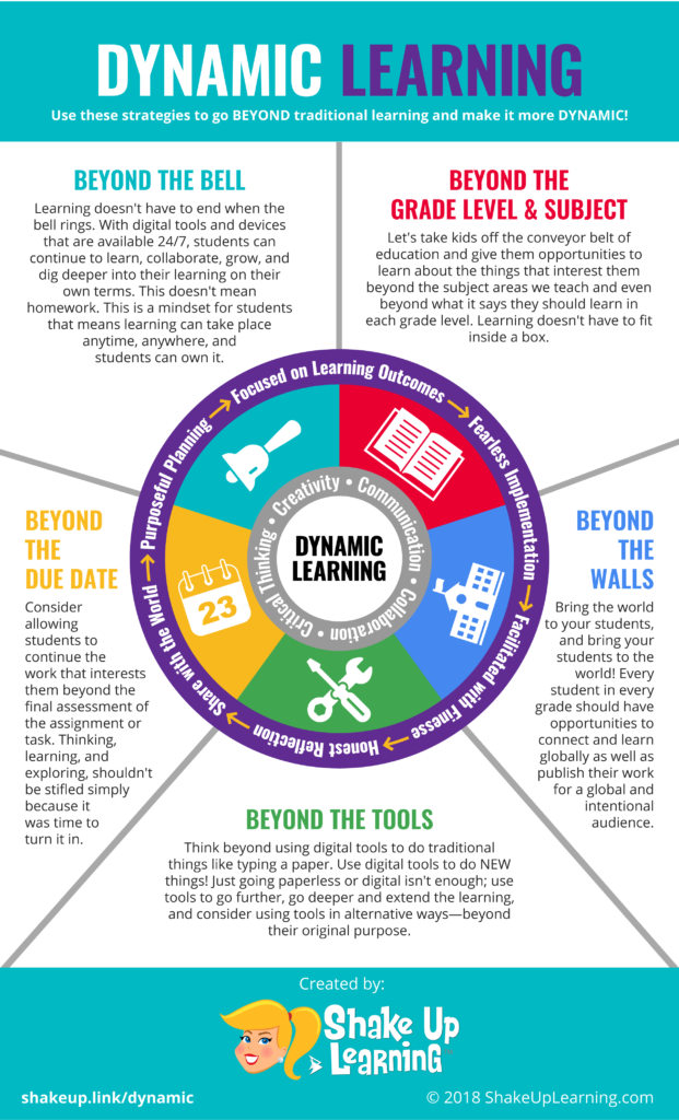 How To Push The Boundaries Of School With Dynamic Learning Learning Theory Learning Strategies Technology Integration