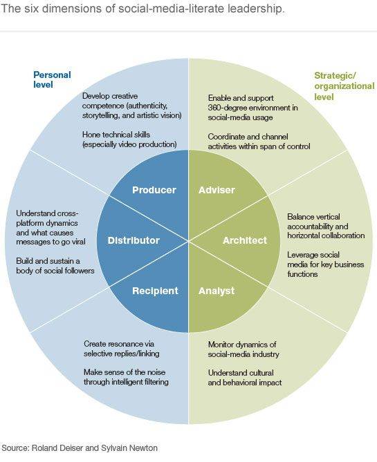 What Are Technical Skills Six Socialmedia Skills Every Leader Needs  Mckinsey Quarterly .