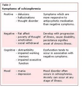 Psychosocial coping strategies for auditory hallucinations
