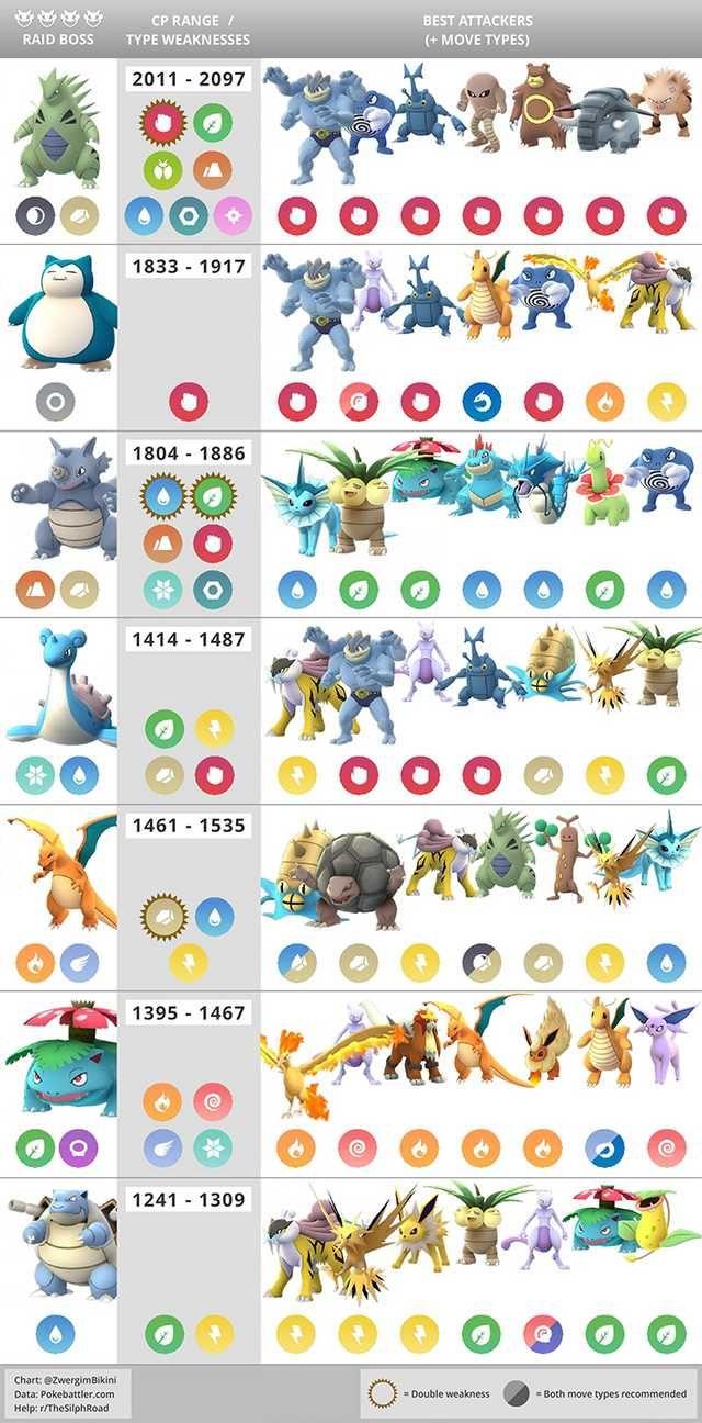 Pokemon go raid boss chart best counters weaknesses cp range imgur also rh pinterest