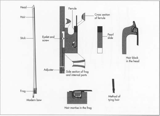 How violin bow is made - material, manufacture, making ...