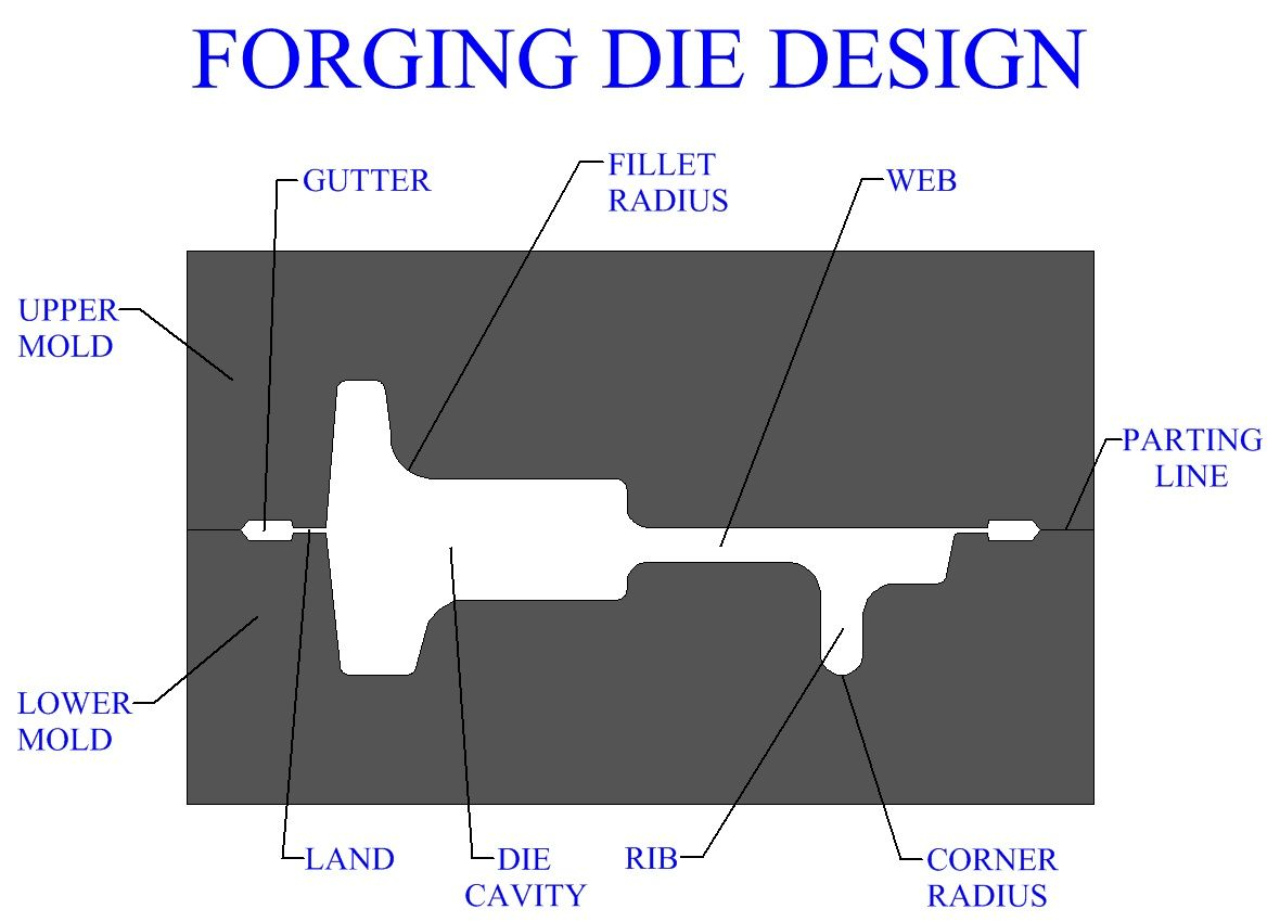 Forging Die Design Wide Long Rib And Thick Web