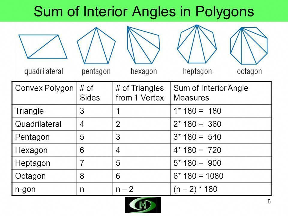 Image Result For Polygon Interior Angles Interiorangleofapolygon Regular Polygon Exterior Angles Polygon Angles of polygons practice worksheet