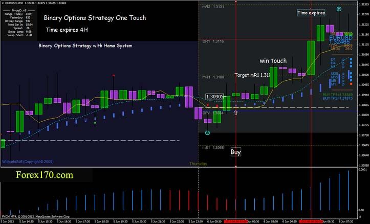 Pin On Option Trading Strategies