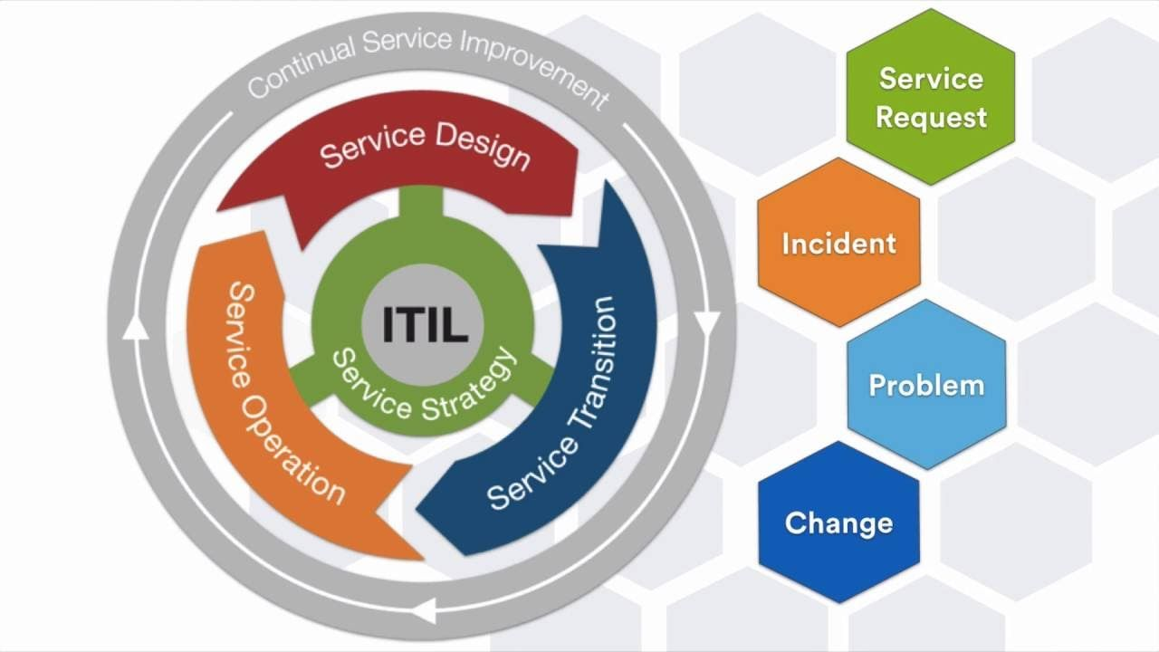 Itil Certification Itil Training In Delhi India Netlabs Its