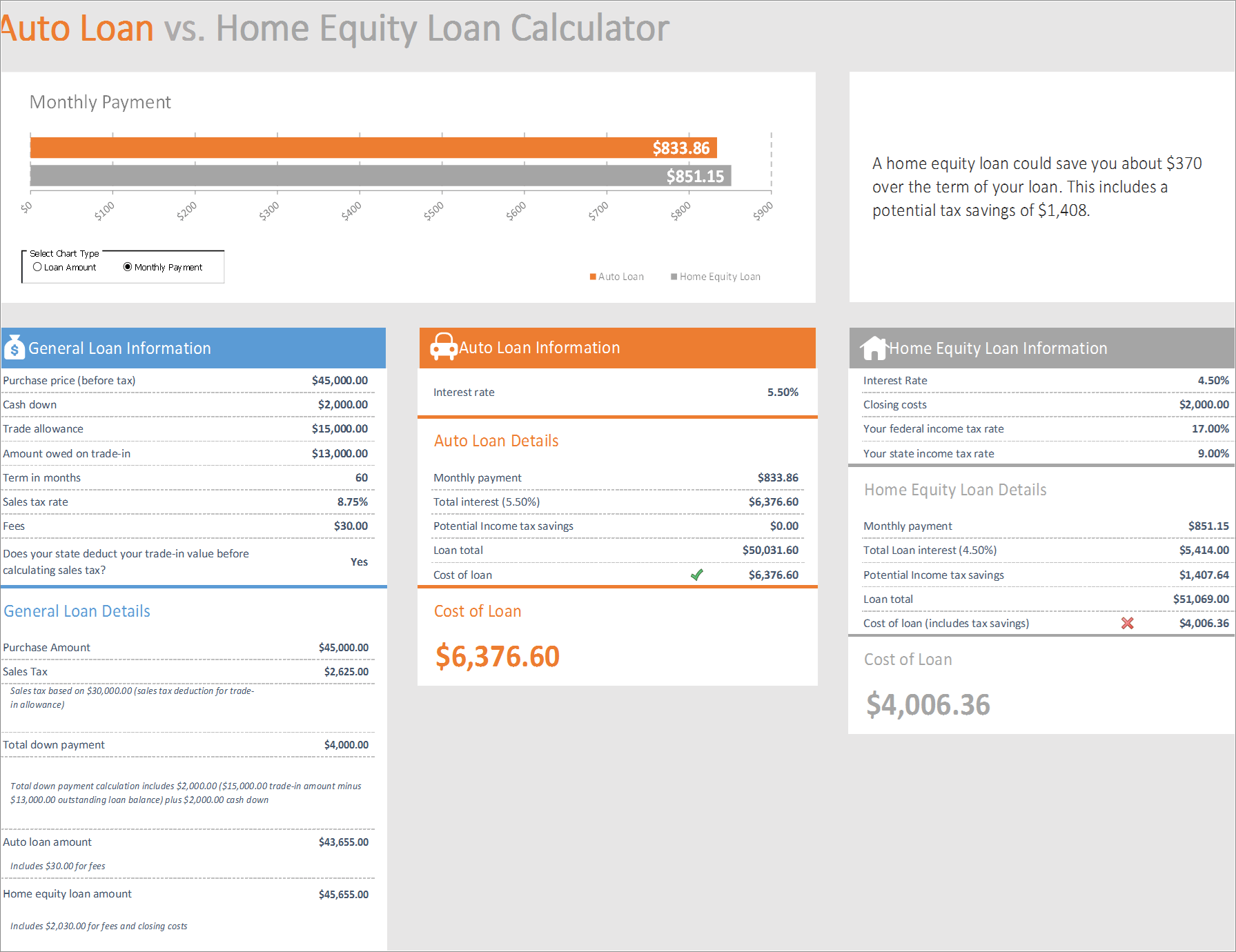 Auto Loan Vs Home Loan Calculator Excel  Automating Work