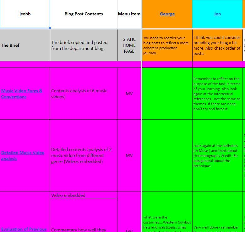 FEEDBACK AND EVALUATION Google Sheets, Blog League - To gain