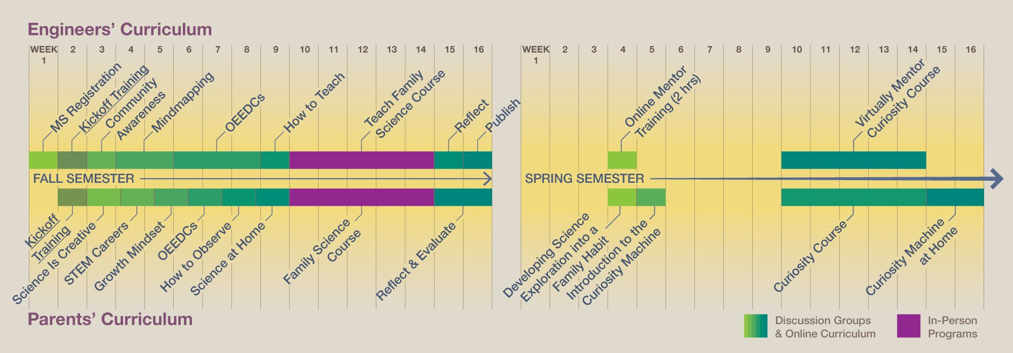 Engineer And Parent Timeline Of Learning Fall Semester Diagram