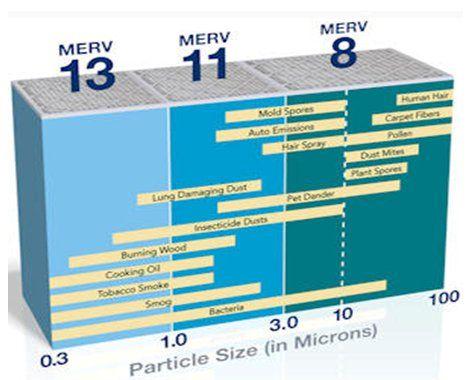 air filter: merv-rating-comparison-chart | maintenance | pinterest ...