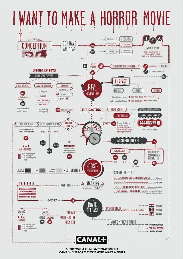 Filmmaking Infographics - Imgur