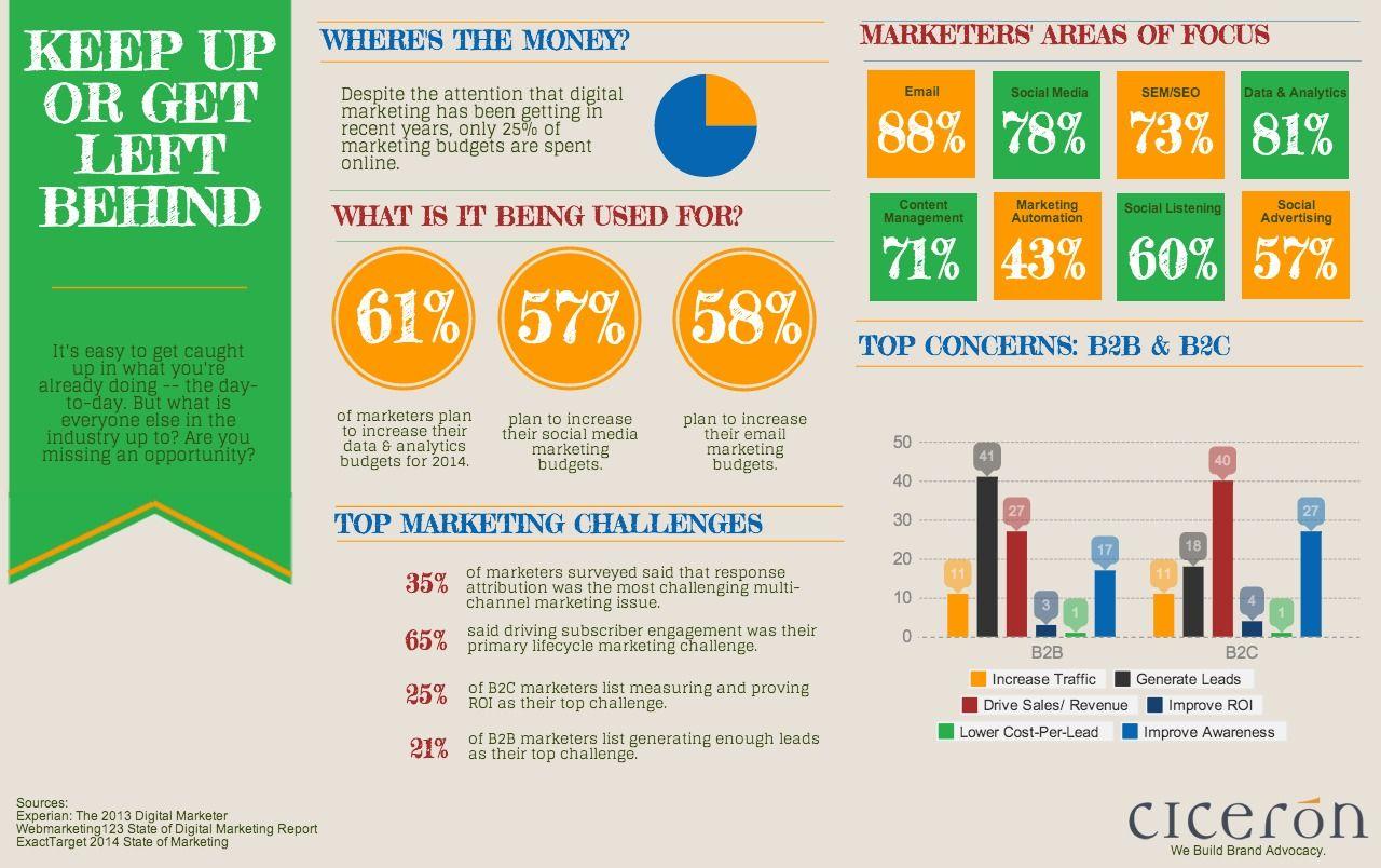 Estas si son estadística de Marketing Digital. En qué está la industria digital.