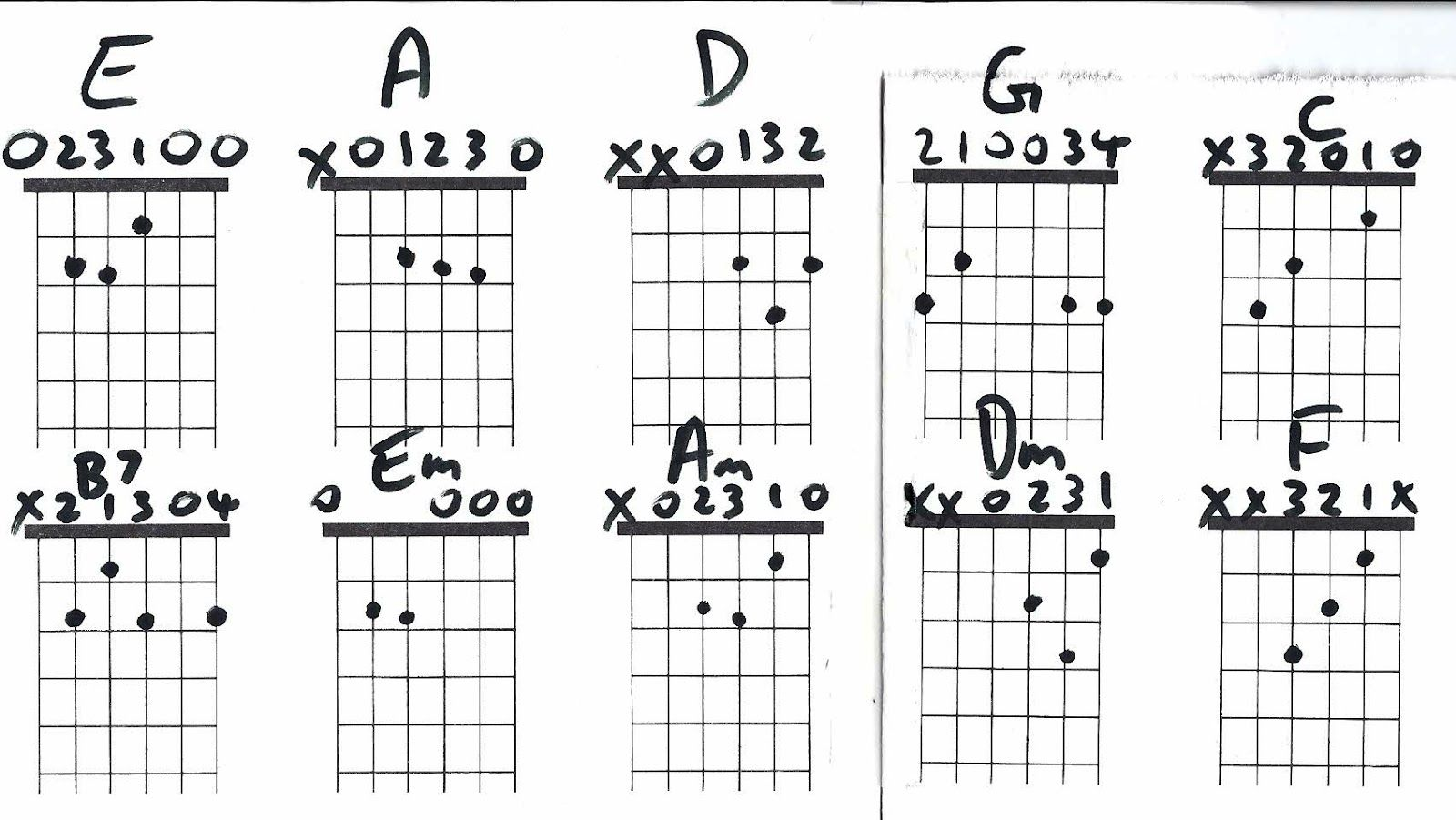 Pin By Bill On Guitar Chords And Music