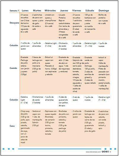 Tipos de dieta cetogenica pdf
