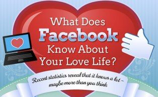 Like to keep your love life under wraps? Be careful if you're on Facebook. This infographic shows how much the social network can predict.