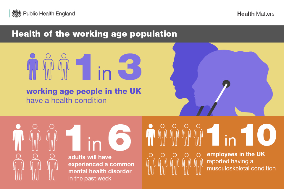 Health Of The Working Age Population Jpg Box Health Matters Health Health And Wellbeing