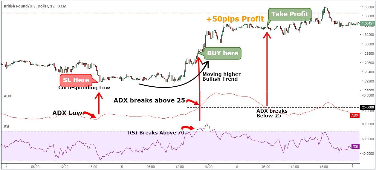Best Adx Strategy Built By Professional Traders Rsi Strategies