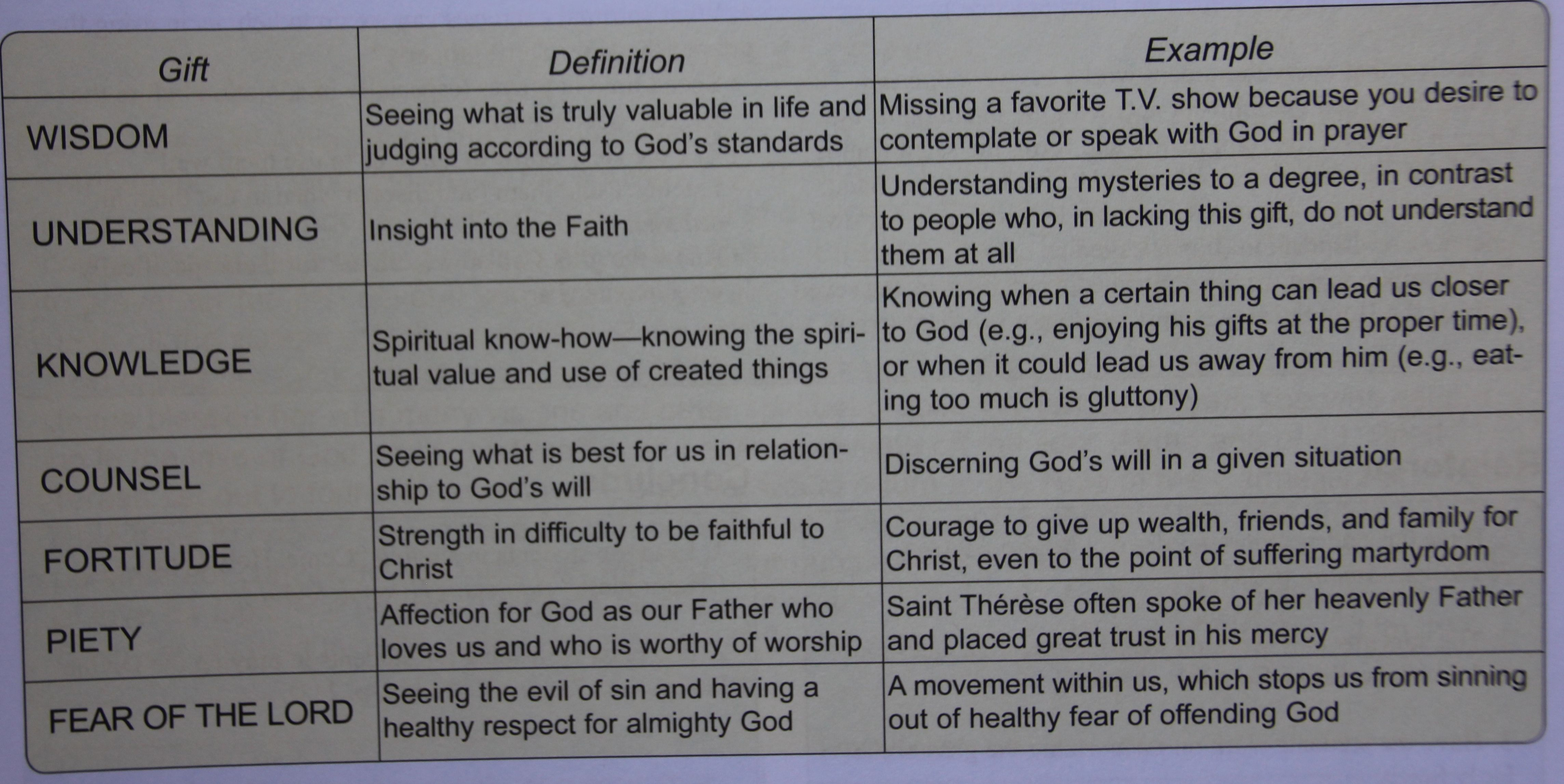 7 gifts of the holy spirit defined holy spirit wisdom