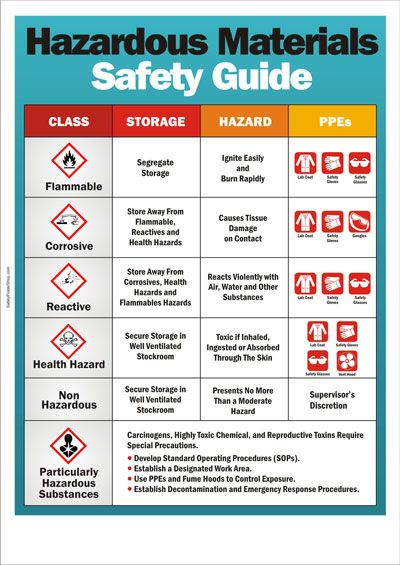 Warehouse Safety Posters Safety Poster Shop Part 3 Safety Guide Safety Posters Health And Safety Poster