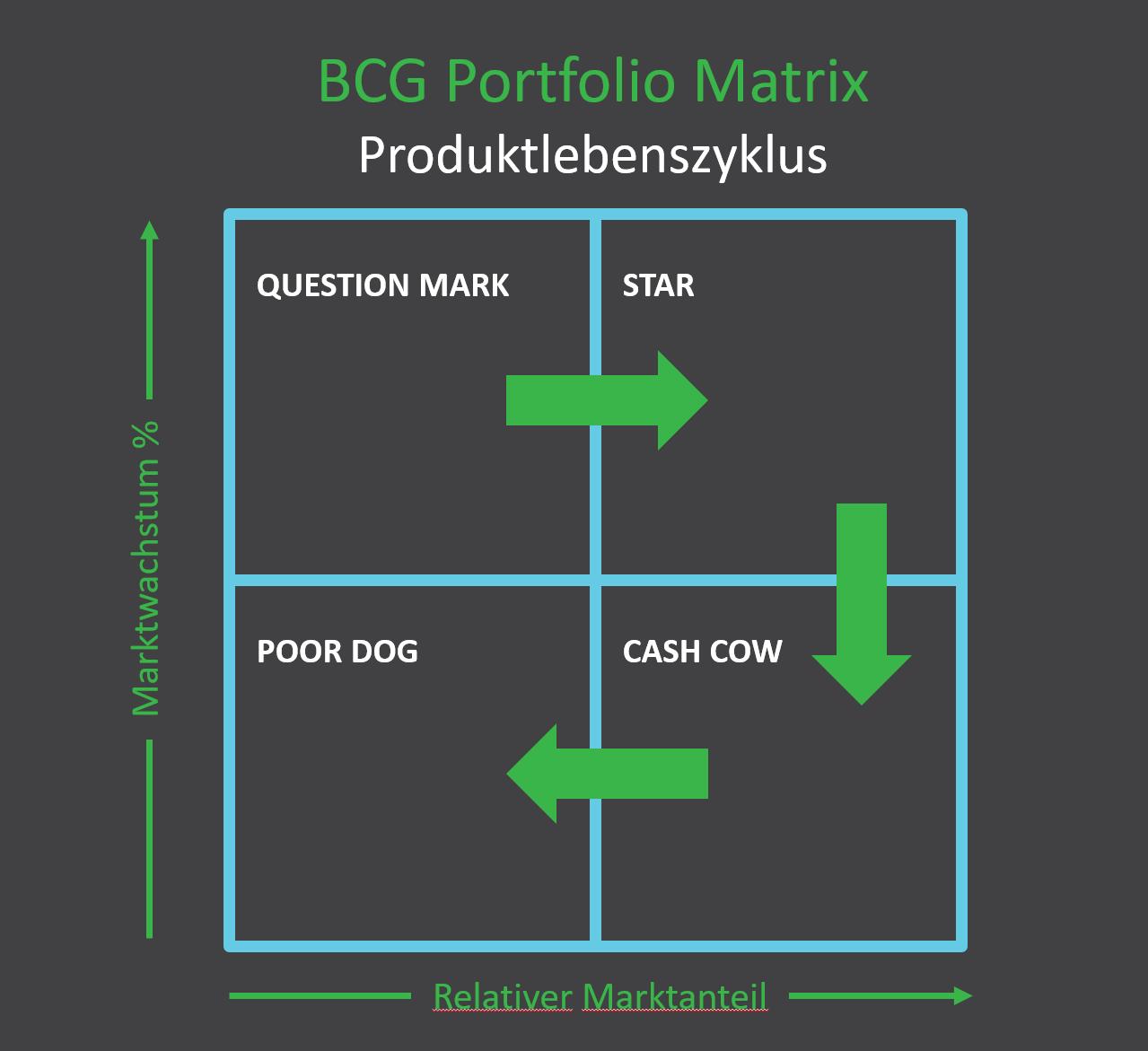 Portfolioanalyse Marktanalyse Lebenszyklen Portfolio