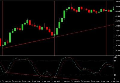Forex Market Prediction Cycles With Divergence Predicting Forex