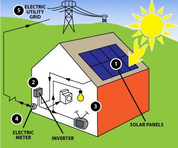 pictures of solar energy Everyday Solar Solar energy