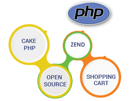 The One Technologies Is Leading Php Development Company We Provide Wordpress Design Development M Development Website Development Company Website Development