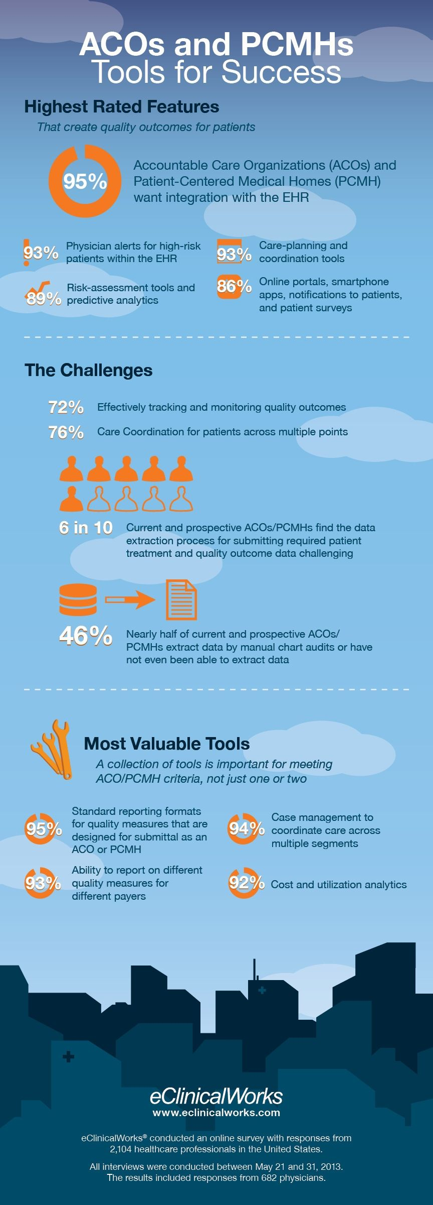 Infographic Accountable Care Organizations Tools for