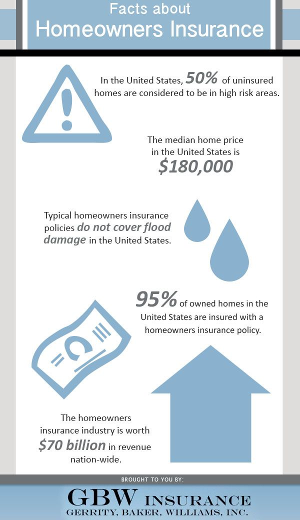 Facts About Homeowners Insurance In The United States 50 Of