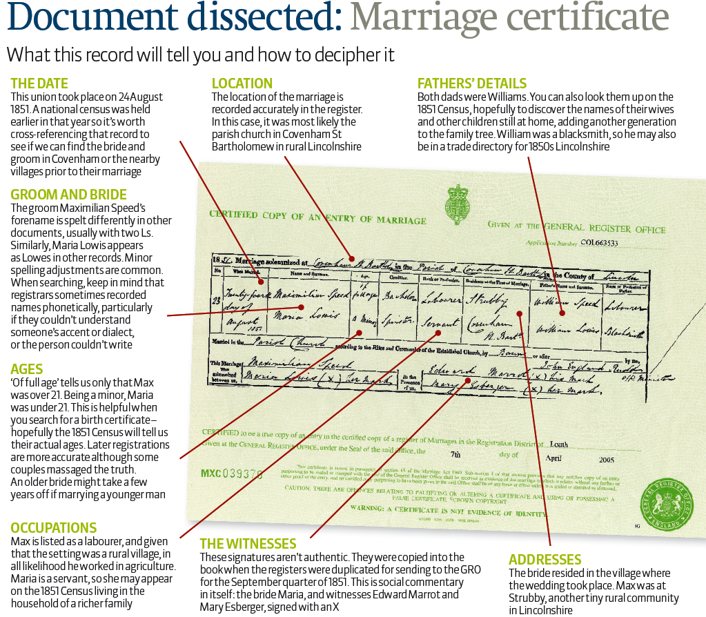 How to understand a marriage certificate genealogy pinterest how to understand a marriage certificate xflitez Gallery