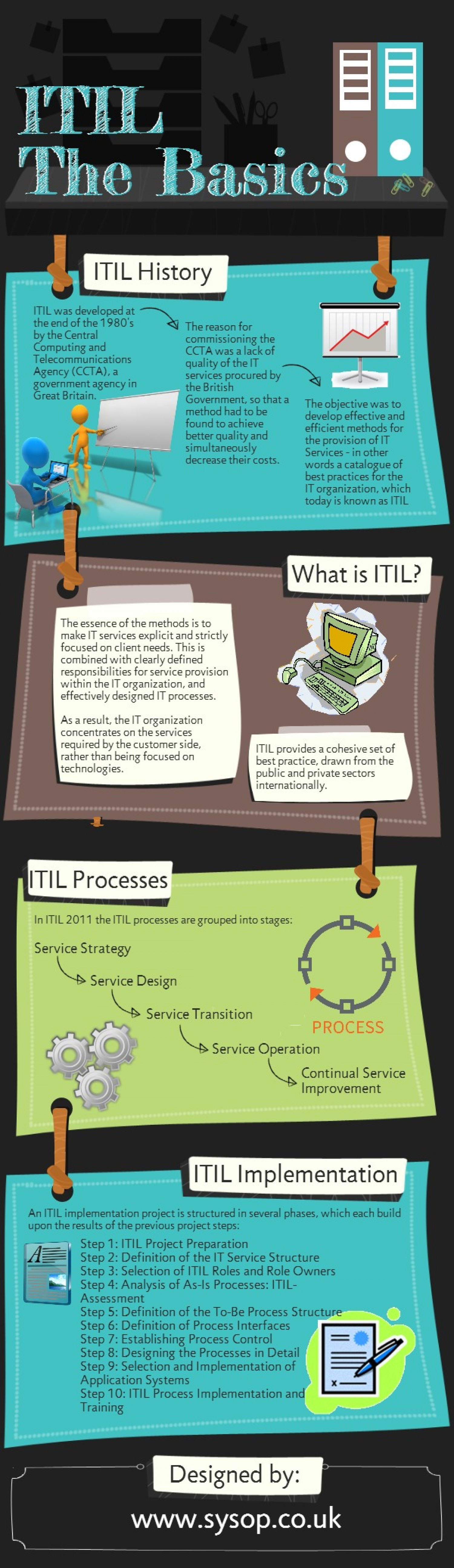 Itil basics from sysop it strategy pinterest project management 1betcityfo Choice Image