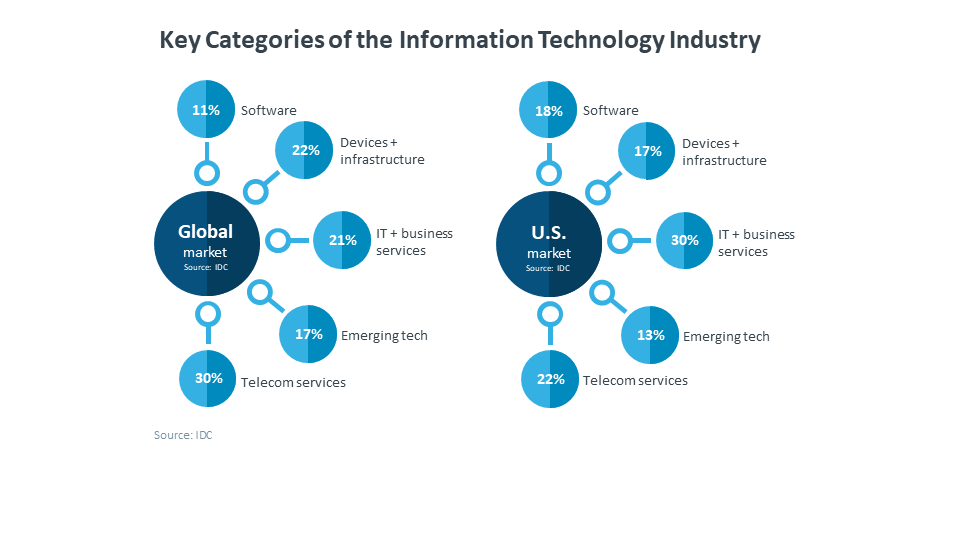 Key Categories Of The Information Technology Industry Technology Industry Information Technology Technology