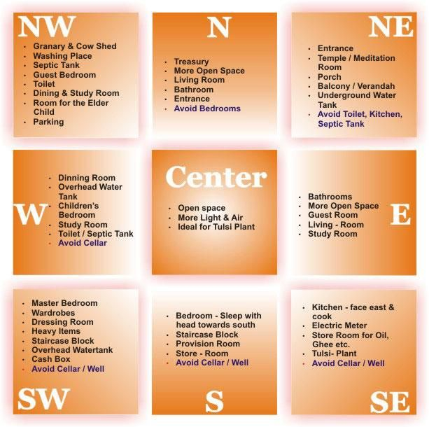 Vastu Colors For Bedroom - Google Search