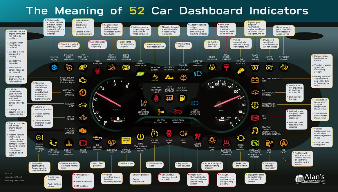 Meaning Of 52 Car Dashboard Indicators Best Infographics Warning Lights Car Dashboard