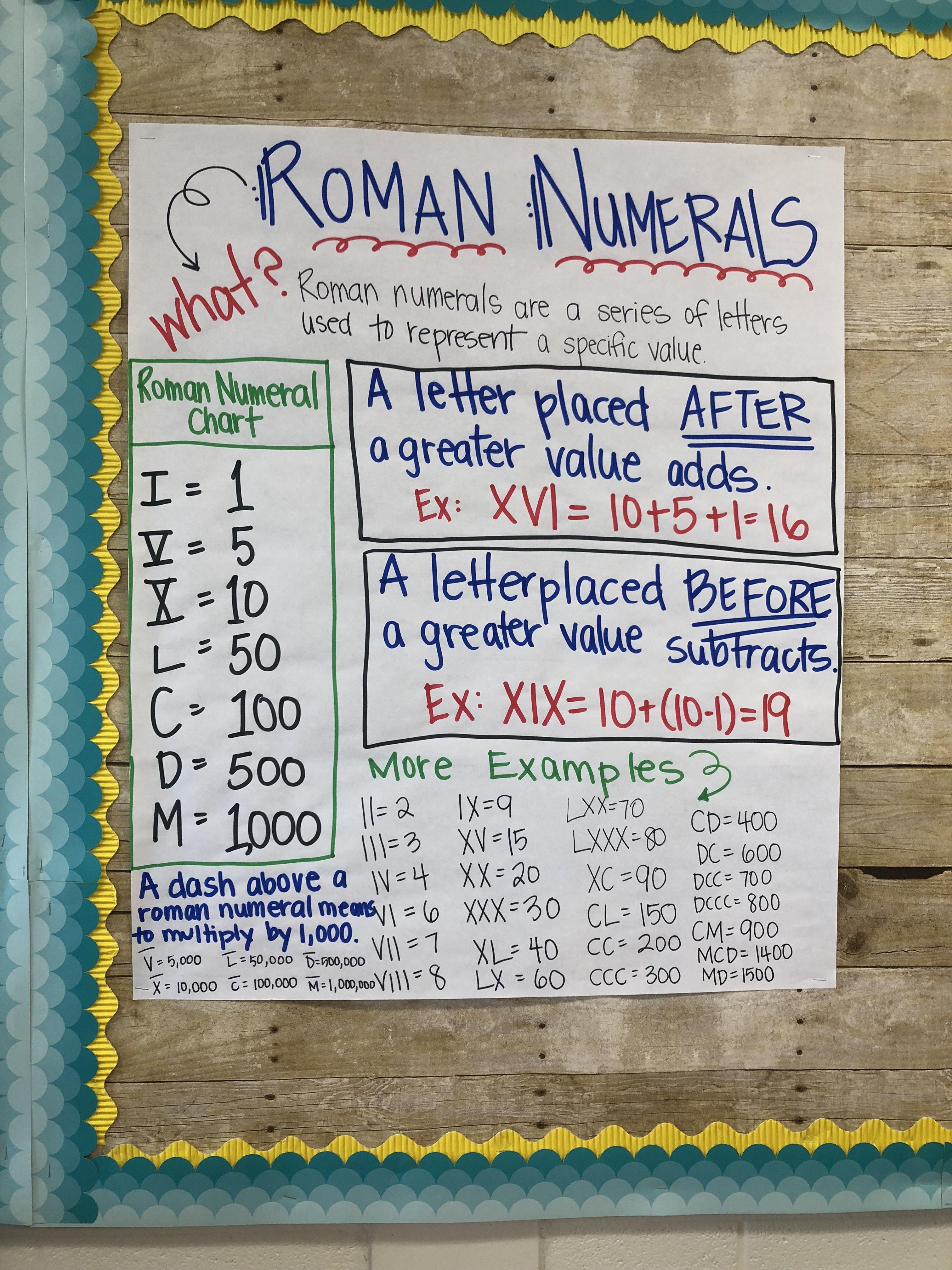 Roman Numeral Anchor Chart