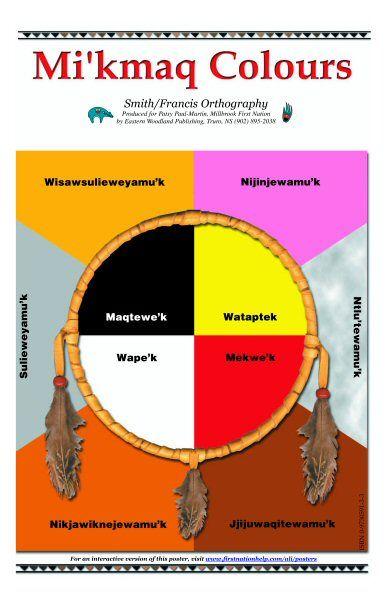 Mi'kmaq traditional colours   Native north americans ...