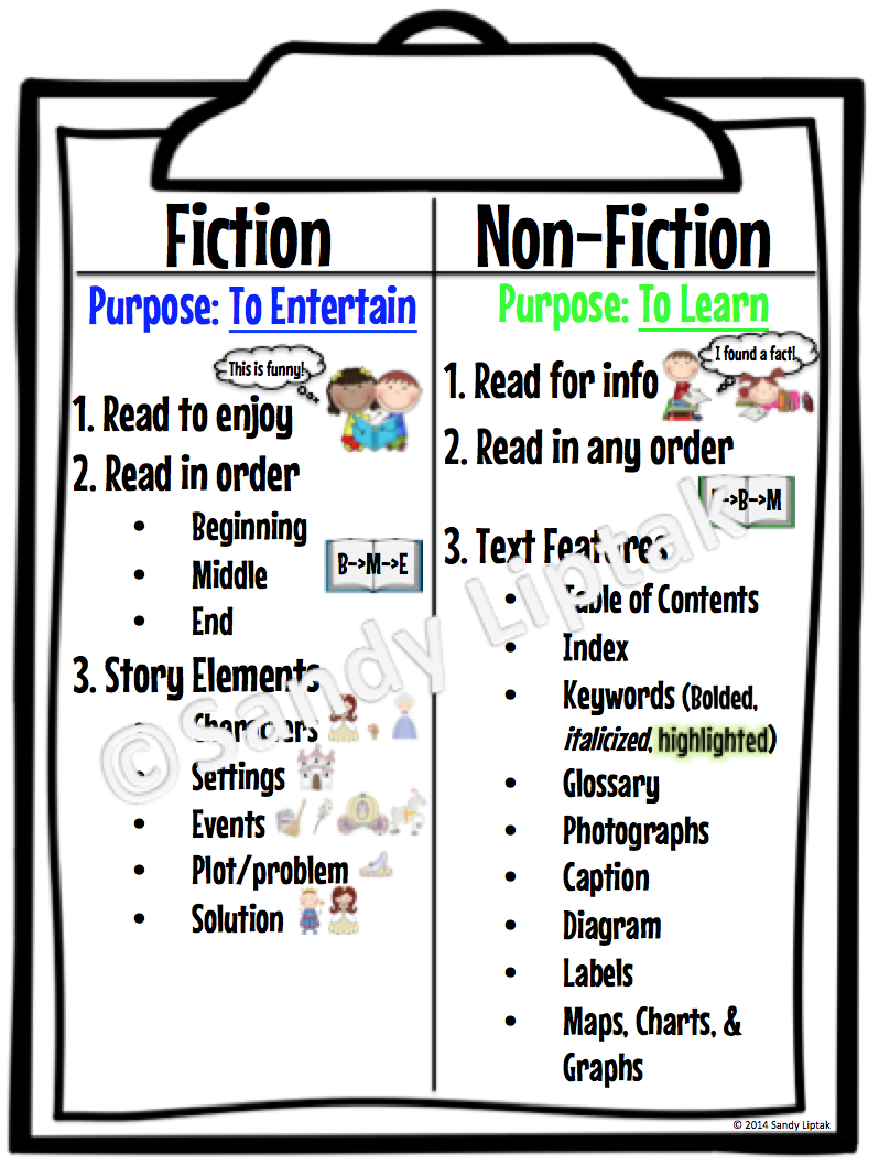 Viewing of results for fiction and non anchor chart also best vs nonfiction images rh pinterest