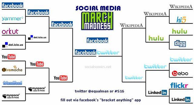 Social Media Bracket Who Will Be The Winner Of Social Media