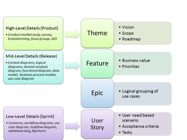 agile epics to user stories - Google Search If youu0027re a user - use case template