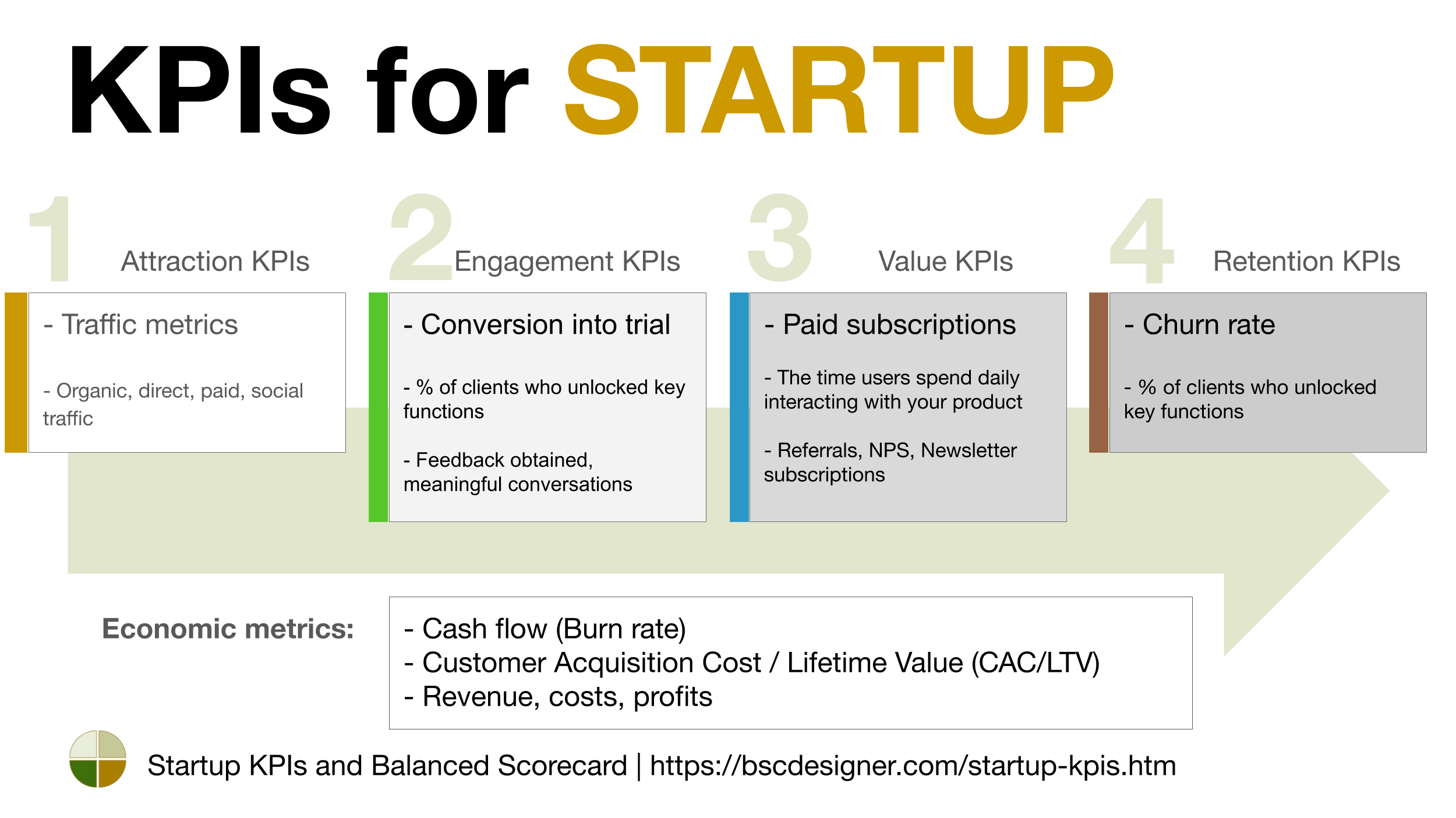 Startup Kpis And Balanced Scorecard Startup Infographic Startup Quotes Start Up