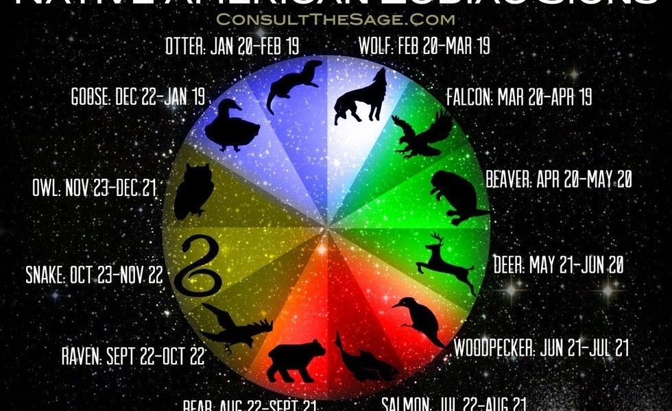 What Is Your Animal Sign Native American Zodiac Signs