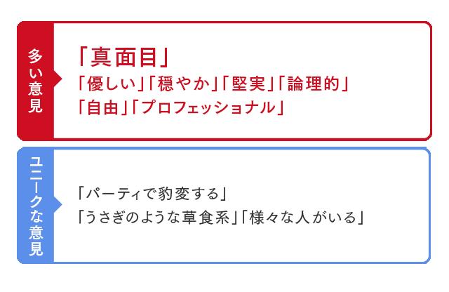 テクノロジー ソリューション 日本 インベスター アンド